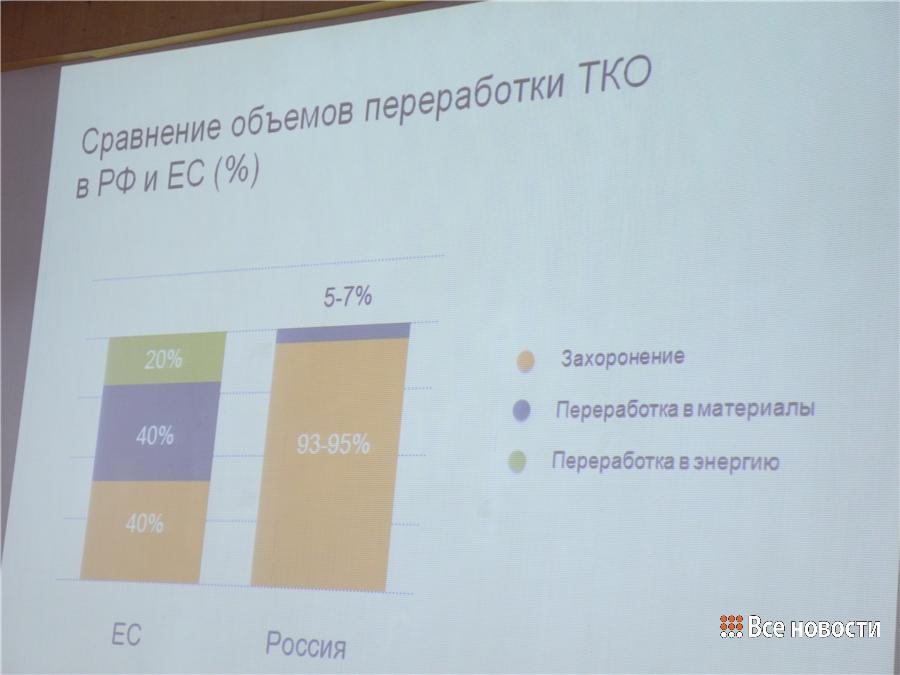 Слайд из презентации: Что с ТБО делают в Европе, а что  - в России