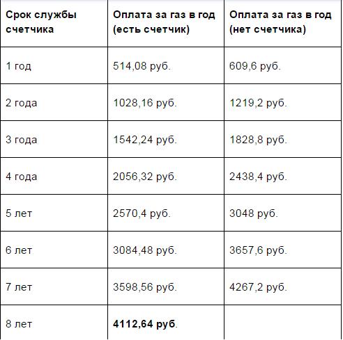 Расчёты по газовым счётчикам