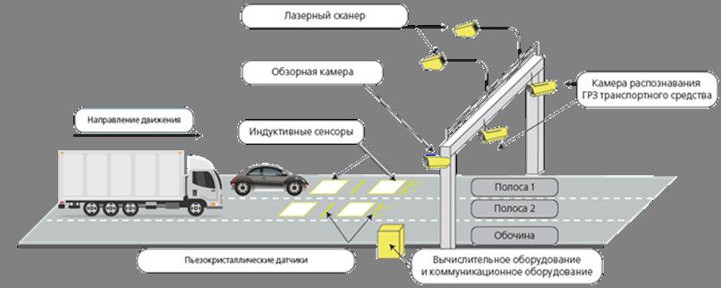 Схема втоматизированного пункта весогабаритного контроля